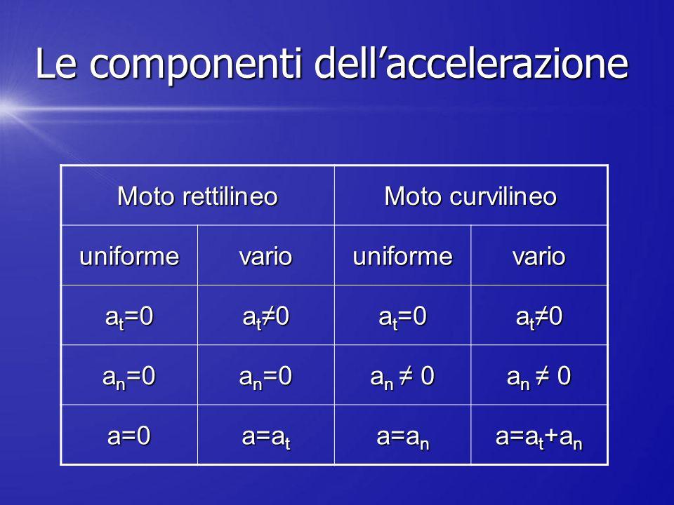 Moto rettilineo Moto curvilineo uniformevariouniformevario a t =0 a t ≠0 a t =0 a t ≠0 a n =0 a n ≠ 0 a=0 a=a t a=a n a=a t +a n Le componenti dell'ac