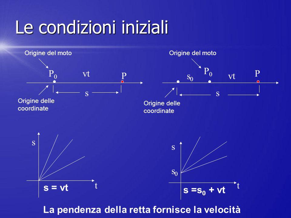 P0P0 P s P0P0 s0s0 vt s P s = vt s t s =s 0 + vt s0s0 s t La pendenza della retta fornisce la velocità Origine del moto Origine delle coordinate Origi