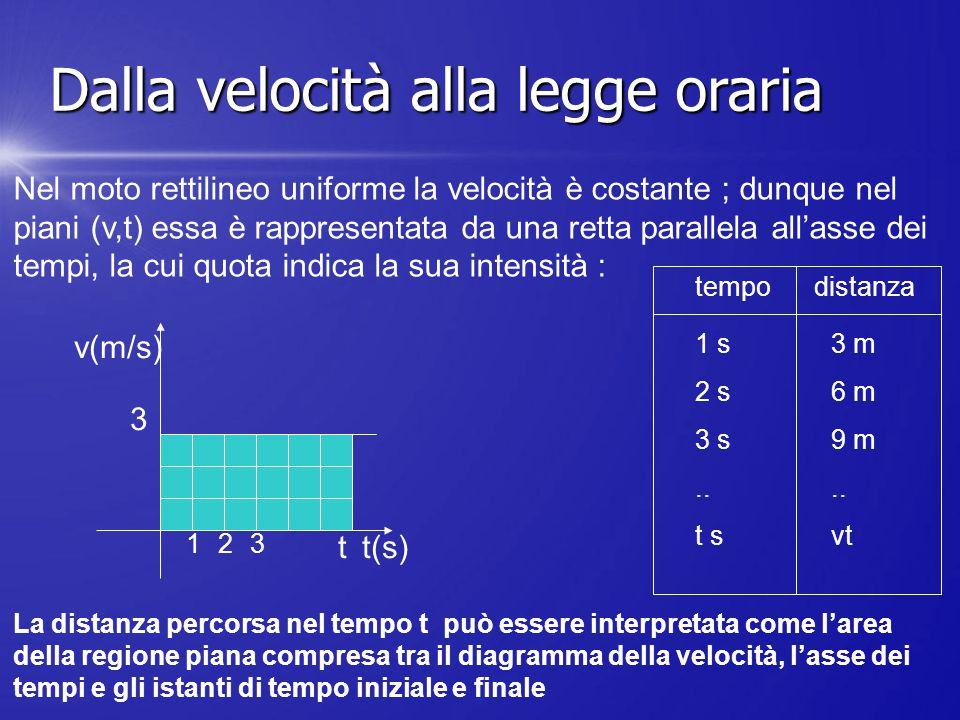 Nel moto rettilineo uniforme la velocità è costante ; dunque nel piani (v,t) essa è rappresentata da una retta parallela all'asse dei tempi, la cui qu