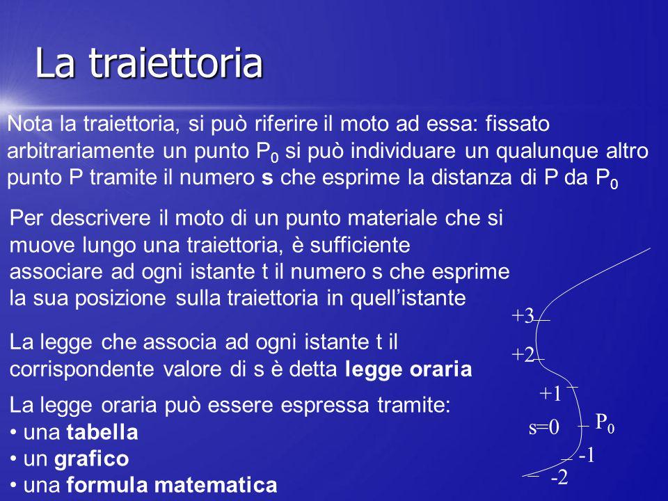 Nota la traiettoria, si può riferire il moto ad essa: fissato arbitrariamente un punto P 0 si può individuare un qualunque altro punto P tramite il nu