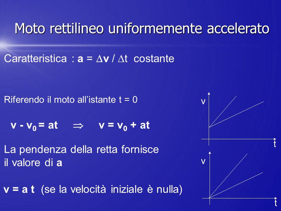 Caratteristica : a =  v /  t costante Riferendo il moto all'istante t = 0 v - v 0 = at  v = v 0 + at v = a t (se la velocità iniziale è nulla) La p