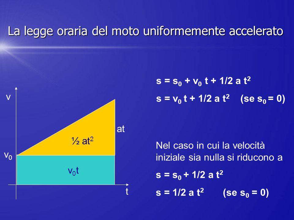s = s 0 + v 0 t + 1/2 a t 2 s = v 0 t + 1/2 a t 2 (se s 0 = 0) Nel caso in cui la velocità iniziale sia nulla si riducono a s = s 0 + 1/2 a t 2 s = 1/