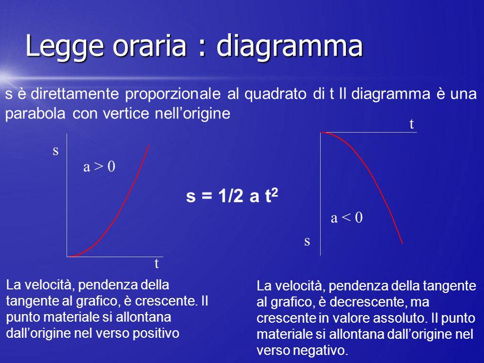 s = 1/2 a t 2 s è direttamente proporzionale al quadrato di t Il diagramma è una parabola con vertice nell'origine La velocità, pendenza della tangent
