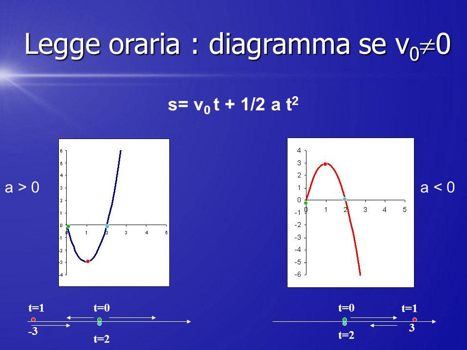 s= v 0 t + 1/2 a t 2 a > 0a < 0 -3 t=0t=1 t=2 t=0 t=2 t=1 3 Legge oraria : diagramma se v 0  0