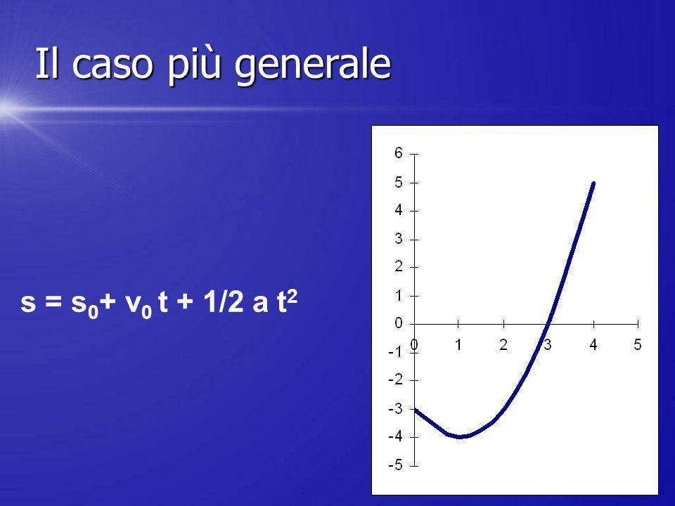 s = s 0 + v 0 t + 1/2 a t 2 Il caso più generale