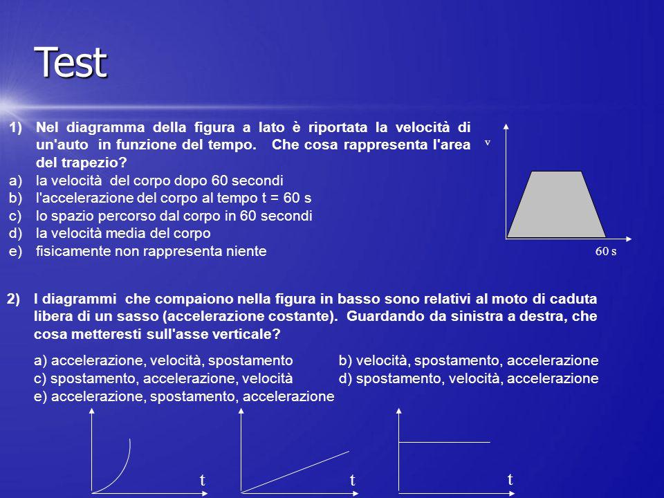 v 60 s 1)Nel diagramma della figura a lato è riportata la velocità di un'auto in funzione del tempo. Che cosa rappresenta l'area del trapezio? a)la ve