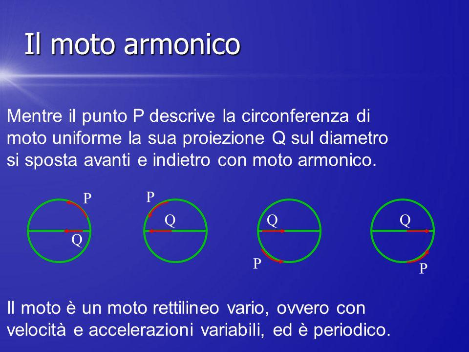 P P P P Q QQQ Mentre il punto P descrive la circonferenza di moto uniforme la sua proiezione Q sul diametro si sposta avanti e indietro con moto armon