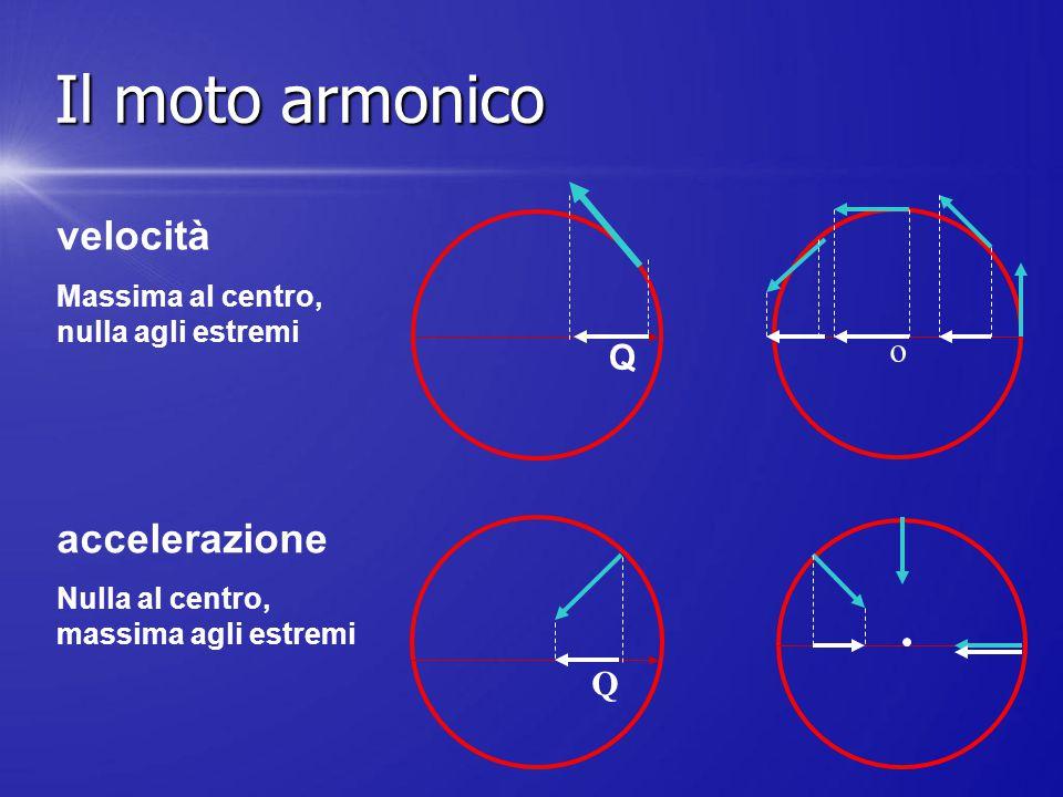 Q Q o velocità accelerazione Massima al centro, nulla agli estremi Nulla al centro, massima agli estremi Il moto armonico
