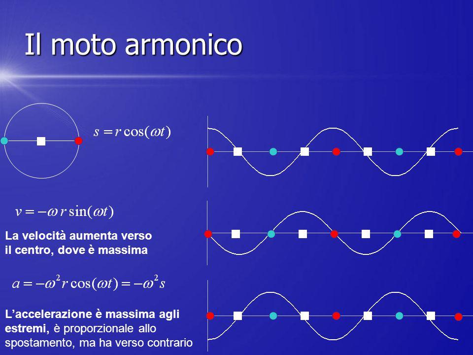 La velocità aumenta verso il centro, dove è massima L'accelerazione è massima agli estremi, è proporzionale allo spostamento, ma ha verso contrario Il