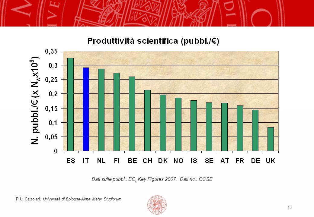 15 Dati sulle pubbl.: EC, Key Figures 2007. Dati ric.: OCSE P.U. Calzolari, Università di Bologna-Alma Mater Studiorum