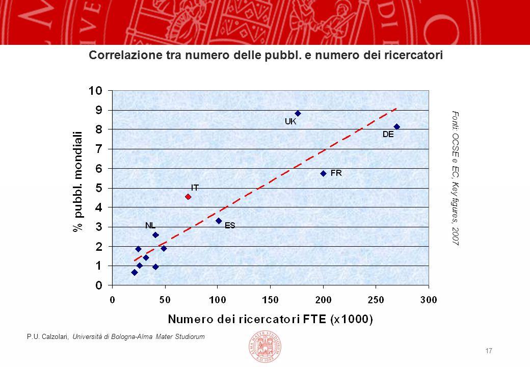 17 Fonti: OCSE e EC, Key figures, 2007 Correlazione tra numero delle pubbl.