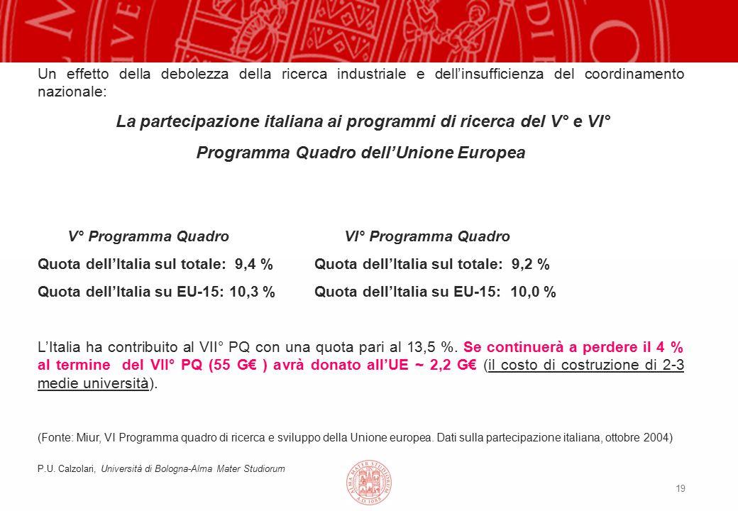 19 Un effetto della debolezza della ricerca industriale e dell'insufficienza del coordinamento nazionale: La partecipazione italiana ai programmi di ricerca del V° e VI° Programma Quadro dell'Unione Europea V° Programma Quadro VI° Programma Quadro Quota dell'Italia sul totale: 9,4 % Quota dell'Italia sul totale: 9,2 % Quota dell'Italia su EU-15: 10,3 % Quota dell'Italia su EU-15: 10,0 % L'Italia ha contribuito al VII° PQ con una quota pari al 13,5 %.