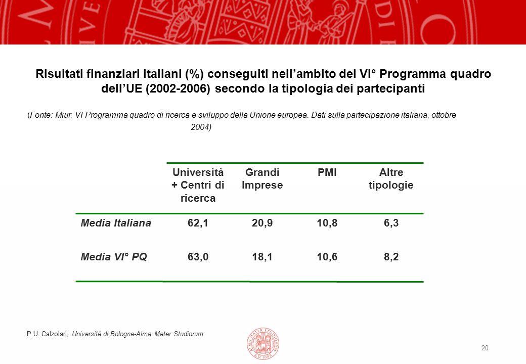 20 Risultati finanziari italiani (%) conseguiti nell'ambito del VI° Programma quadro dell'UE (2002-2006) secondo la tipologia dei partecipanti (Fonte: Miur, VI Programma quadro di ricerca e sviluppo della Unione europea.