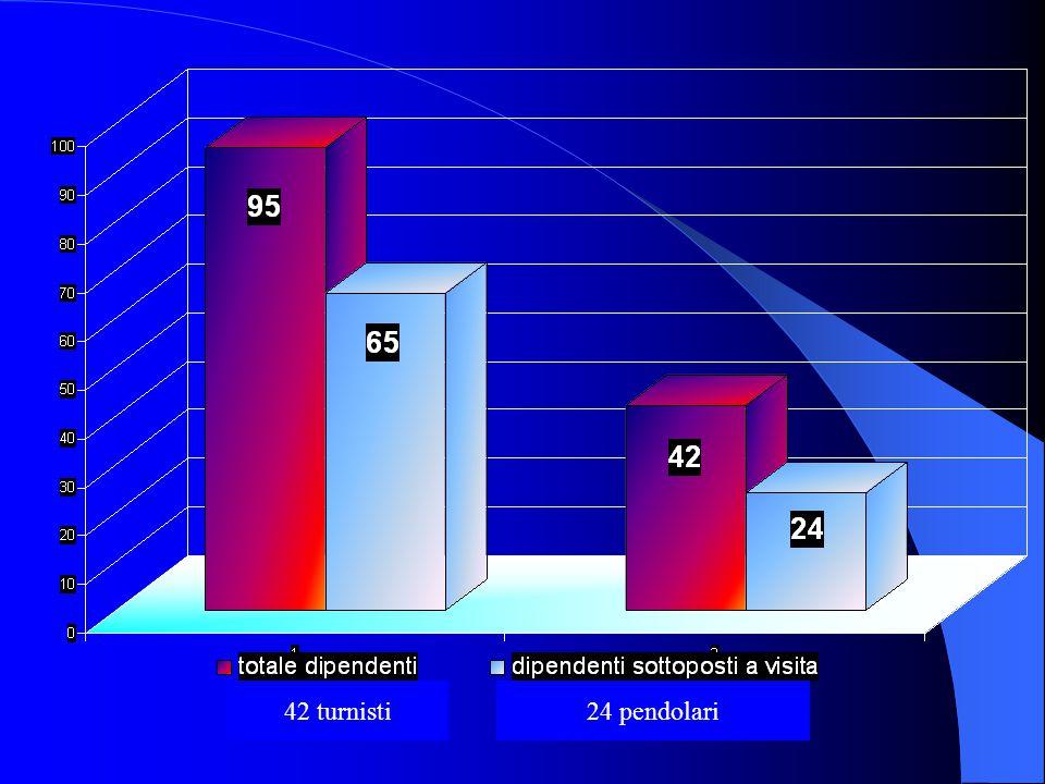 Risultati (1) Tot: 95 lavoratori (91 M, 4 F) 65 sottoposti a visita (63 M, 2 F)  13 (20%) presentavano cefalea: 42 turnisti (64.6%), 24 pendolari (36