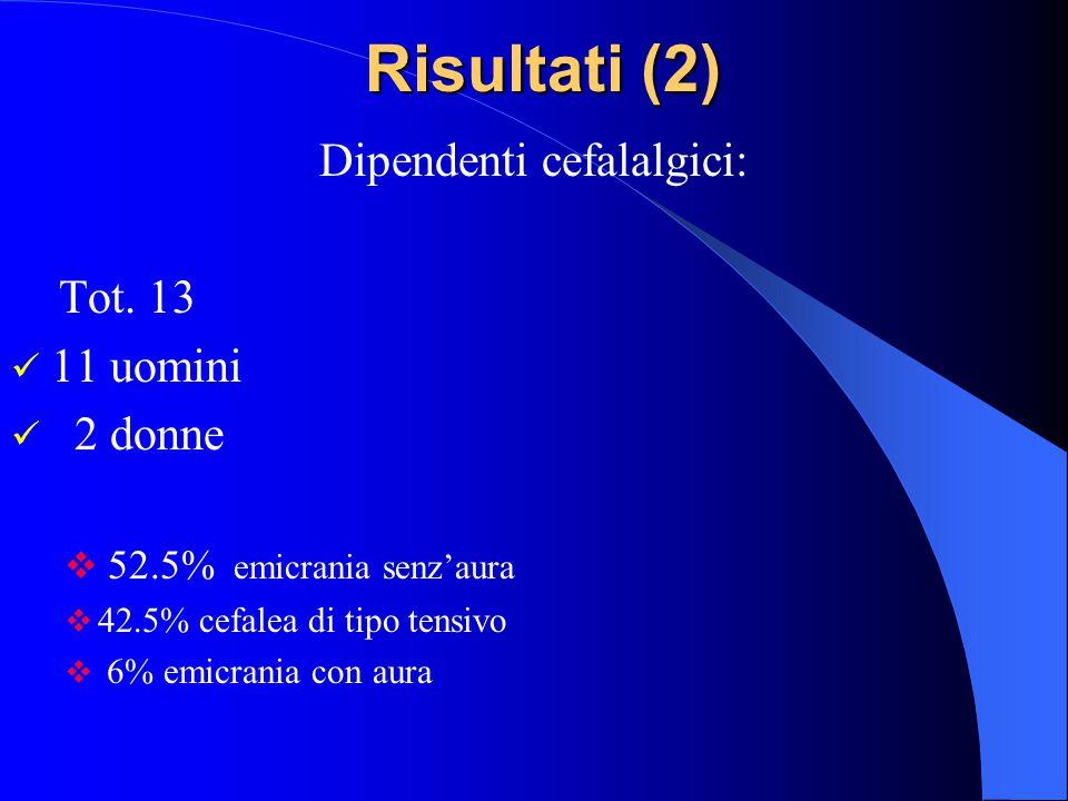6% Emicrania con aura 42.5% Cefalea di tipo tensivo 51.5% Emicrania senz'aura Distribuzione della cefalea nei dipendenti sottoposti a sorveglianza san