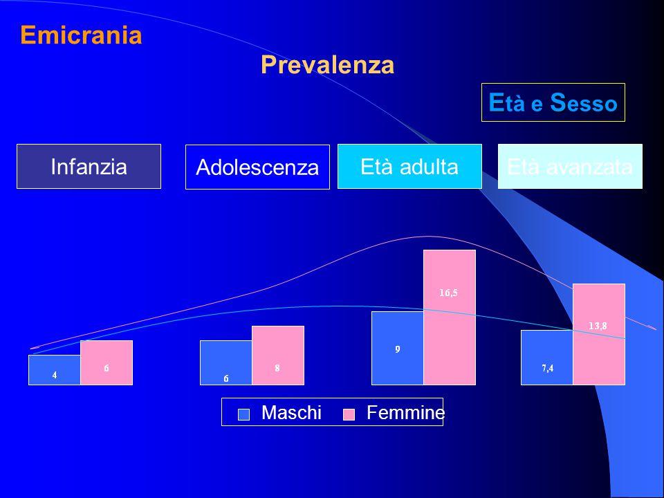 Infanzia Adolescenza Età adultaEtà avanzata MaschiFemmine ES E tà e S esso Prevalenza Emicrania