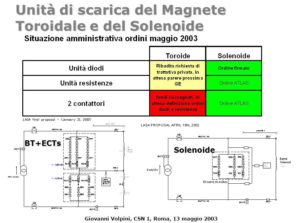 Giovanni Volpini, CSN 1, Roma, 13 maggio 2003 Unità di scarica del Magnete Toroidale e del Solenoide BT+ECTs Solenoide