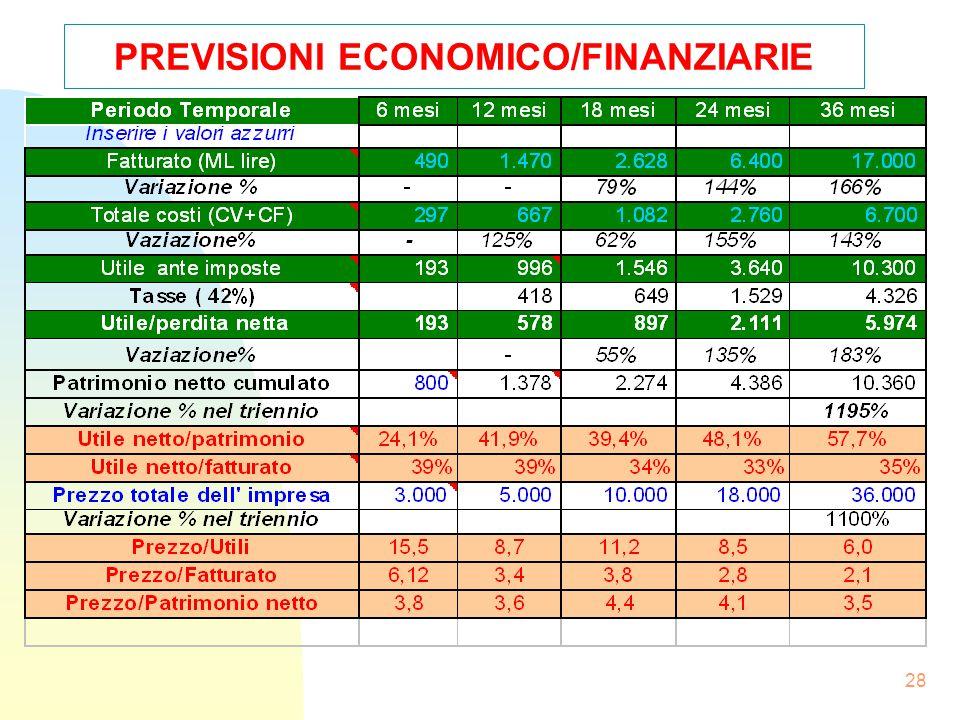 27 PREVISIONI ECONOMICO/FINANZIARIE segue Il punto di pareggio verrà raggiunto entro i primi 6 mesi Ipotesi per cui si arriva alle fonti di ricavo e v