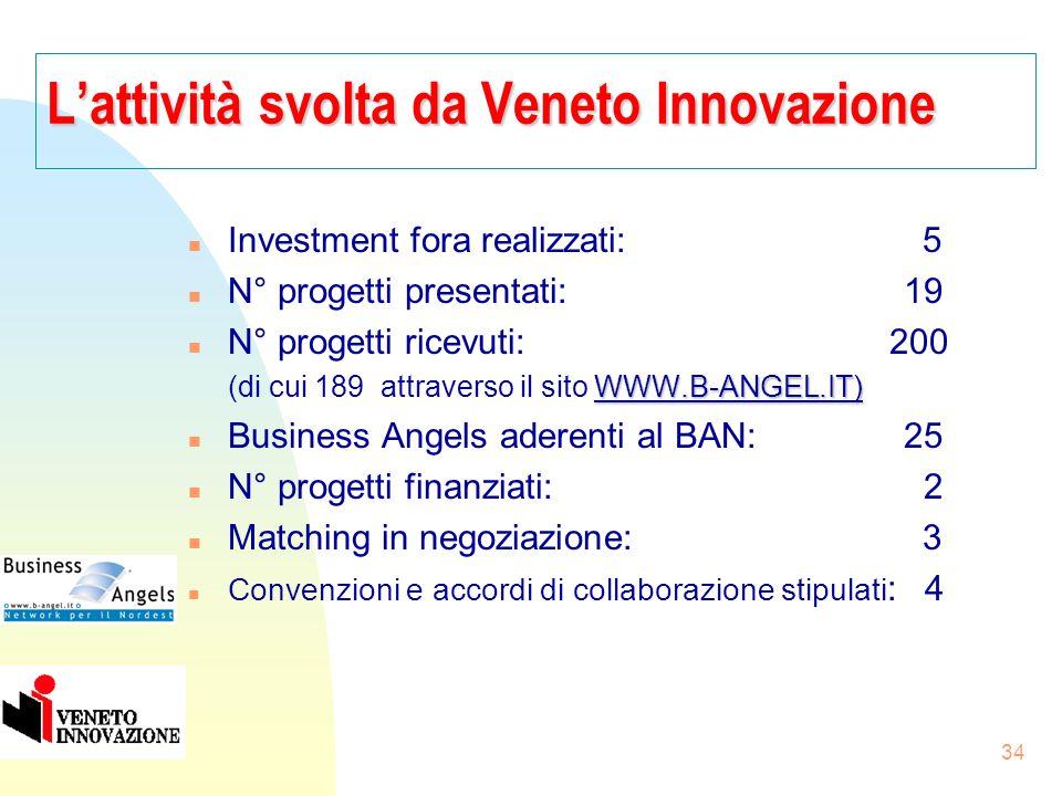 33 La filosofia del BAN Nord Est n 1) Collegato ai Network italiano ed europeo dei B.A. 2) Opera per importi da 50.000 a a 500.000 € (ca) n 3) Focaliz