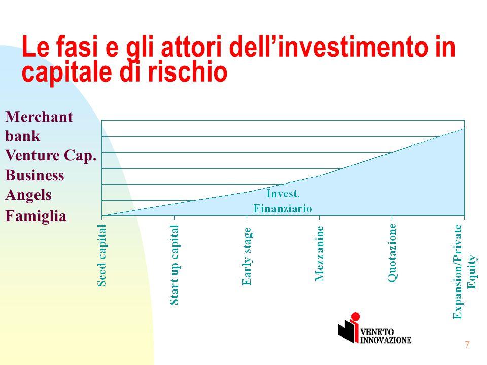 6 L'importanza della Finanza Innovativa n Il nuovo scenario competitivo rende fondamentale l'apporto di capitali di rischio per sostenere le fasi di a