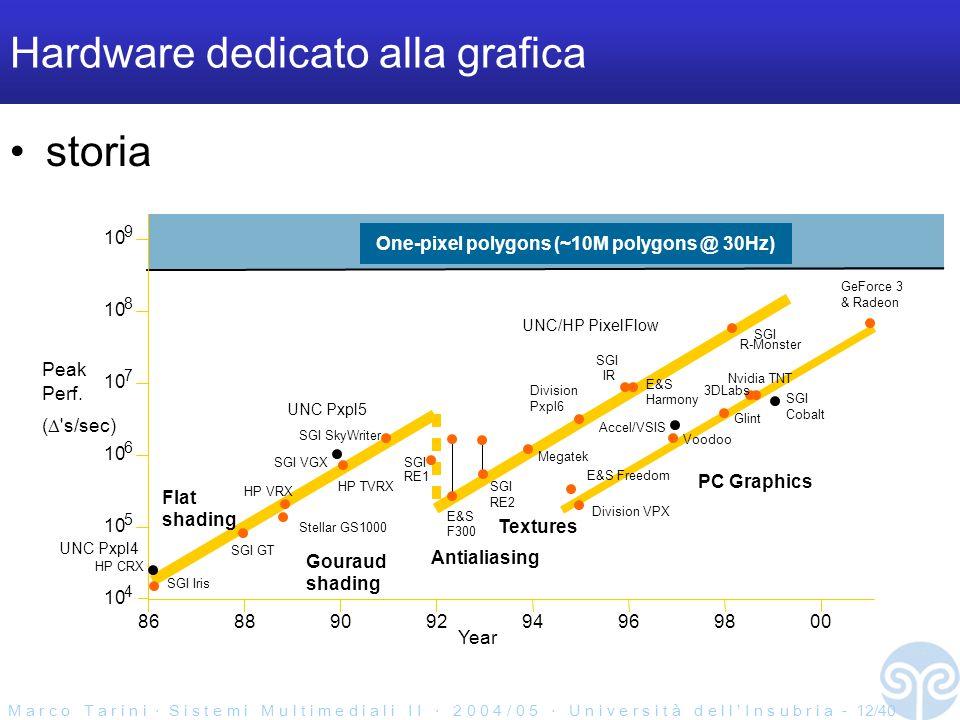 M a r c o T a r i n i ‧ S i s t e m i M u l t i m e d i a l i I I ‧ 2 0 0 4 / 0 5 ‧ U n i v e r s i t à d e l l ' I n s u b r i a - 12/40 Hardware dedicato alla grafica storia Peak Perf.