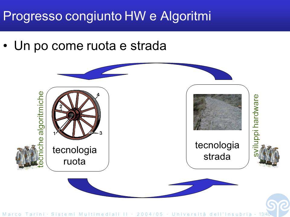 M a r c o T a r i n i ‧ S i s t e m i M u l t i m e d i a l i I I ‧ 2 0 0 4 / 0 5 ‧ U n i v e r s i t à d e l l ' I n s u b r i a - 13/40 Progresso congiunto HW e Algoritmi Un po come ruota e strada tecnologia ruota tecnologia strada tecniche algoritmiche sviluppi hardware