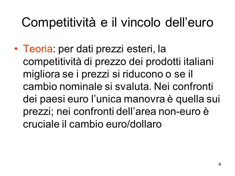 4 Teoria: per dati prezzi esteri, la competitività di prezzo dei prodotti italiani migliora se i prezzi si riducono o se il cambio nominale si svaluta.