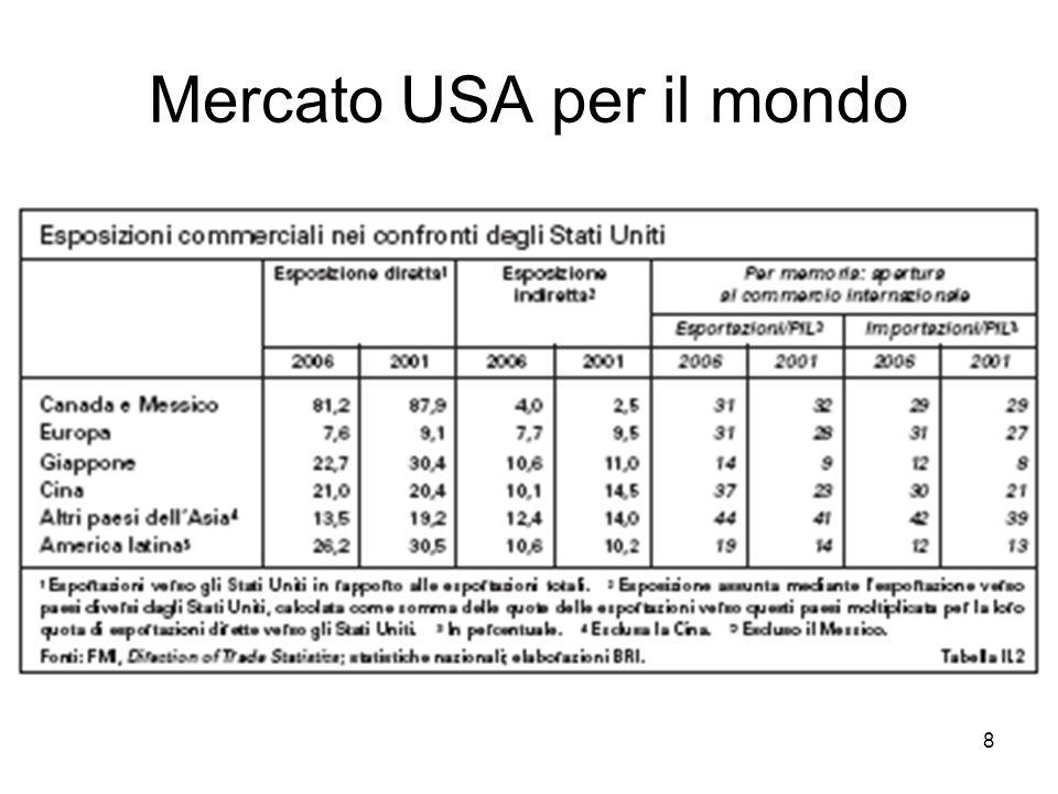 8 Mercato USA per il mondo