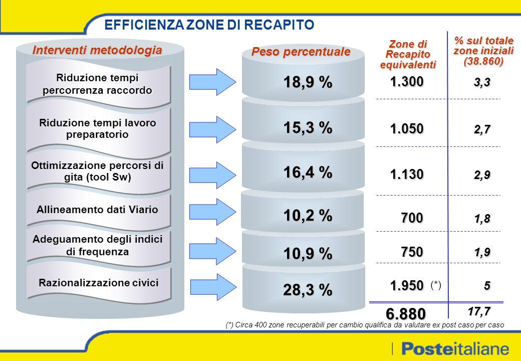 EFFICIENZA ZONE DI RECAPITO Riduzione tempi percorrenza raccordo Riduzione tempi lavoro preparatorio Ottimizzazione percorsi di gita (tool Sw) Allineamento dati Viario Adeguamento degli indici di frequenza Interventi metodologia Peso percentuale 18,9 % 15,3 % 16,4 % 10,2 % 10,9 % Zone di Recapito equivalenti 1.300 1.050 1.130 700 750 Razionalizzazione civici 28,3 % 1.950 6.880 (*) Circa 400 zone recuperabili per cambio qualifica da valutare ex post caso per caso (*) % sul totale zone iniziali (38.860) 3,3 2,7 2,9 1,8 1,9 5 17,7