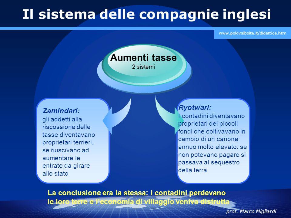 prof. Marco Migliardi www.polovalboite.it/didattica.htm Il sistema delle compagnie inglesi Zamindari: gli addetti alla riscossione delle tasse diventa