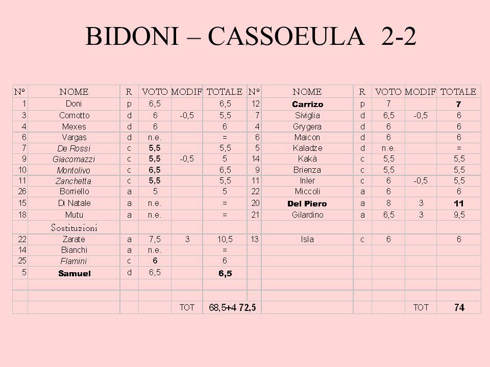 BIDONI – CASSOEULA 2-2