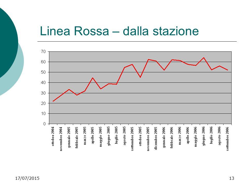 17/07/201513 Linea Rossa – dalla stazione