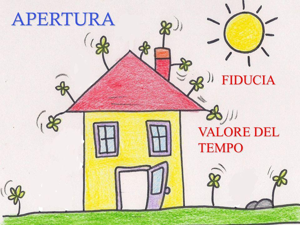 APERTURA FIDUCIA