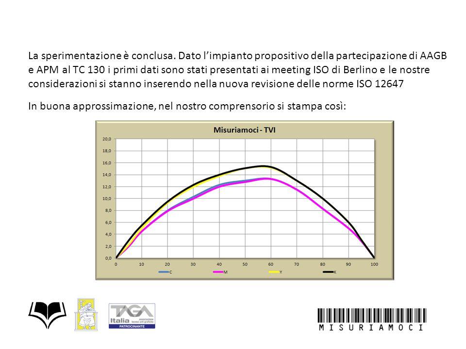 La sperimentazione è conclusa. Dato l'impianto propositivo della partecipazione di AAGB e APM al TC 130 i primi dati sono stati presentati ai meeting
