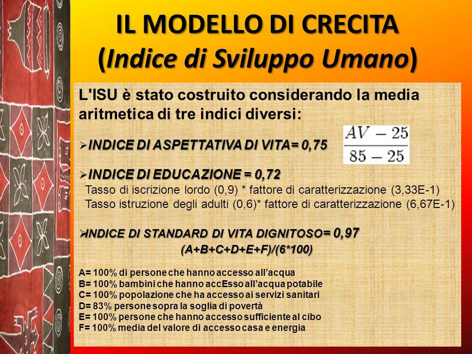 IL MODELLO DI CRECITA (Indice di Sviluppo Umano) L ISU è stato costruito considerando la media aritmetica di tre indici diversi: INDICE DI ASPETTATIVA DI VITA= 0,75  INDICE DI ASPETTATIVA DI VITA= 0,75 INDICE DI EDUCAZIONE = 0,72  INDICE DI EDUCAZIONE = 0,72 Tasso di iscrizione lordo (0,9) * fattore di caratterizzazione (3,33E-1) Tasso istruzione degli adulti (0,6)* fattore di caratterizzazione (6,67E-1)  INDICE DI STANDARD DI VITA DIGNITOSO = 0,97 (A+B+C+D+E+F)/(6*100) A= 100% di persone che hanno accesso all'acqua B= 100% bambini che hanno accEsso all'acqua potabile C= 100% popolazione che ha accesso ai servizi sanitari D= 83% persone sopra la soglia di povertà E= 100% persone che hanno accesso sufficiente al cibo F= 100% media del valore di accesso casa e energia