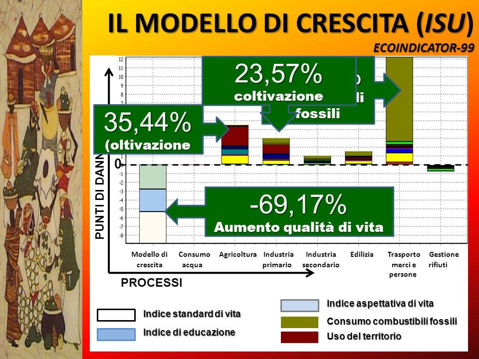 IL MODELLO DI CRESCITA (ISU ECOINDICATOR-99 IL MODELLO DI CRESCITA (ISU) ECOINDICATOR-99 Modello di Consumo Agricoltura Industria Industria Edilizia T