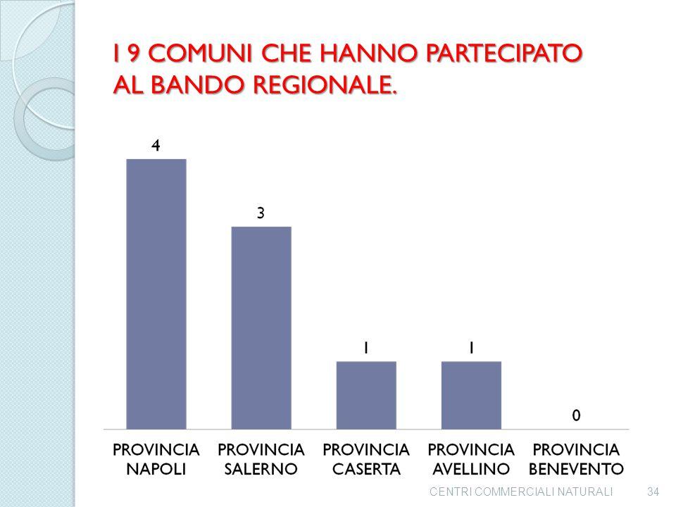 """I COMUNI CHE HANNO PARTECIPATO AL BANDO REGIONALE MISURA """"A"""" SONO 9 9 COMUNI SU 551 PARI ALL'1,63% 33CENTRI COMMERCIALI NATURALI"""