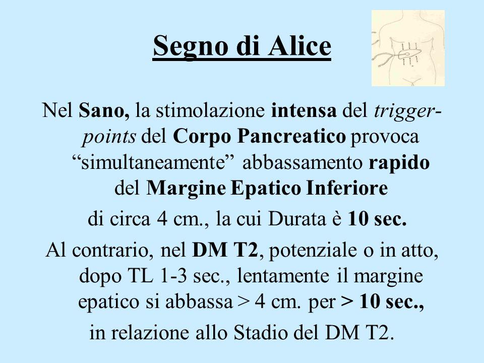 """Segno di Alice Nel Sano, la stimolazione intensa del trigger- points del Corpo Pancreatico provoca """"simultaneamente"""" abbassamento rapido del Margine E"""