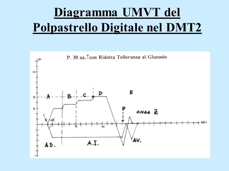 Diagramma UMVT del Polpastrello Digitale nel DMT2