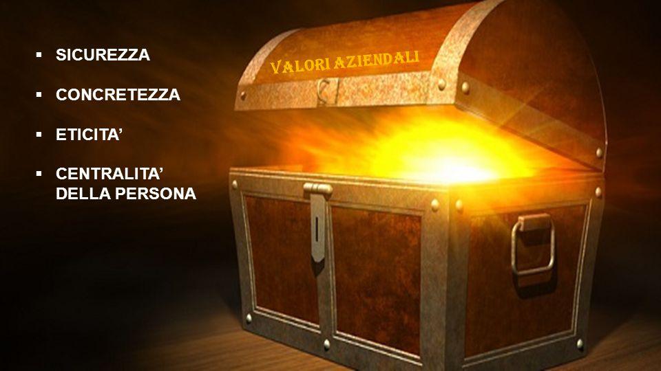  SICUREZZA  CONCRETEZZA  ASCOLTO  CENTRALITA' DELLA PERSONA  SICUREZZA  CONCRETEZZA  ETICITA'  CENTRALITA' DELLA PERSONA Valori aziendali