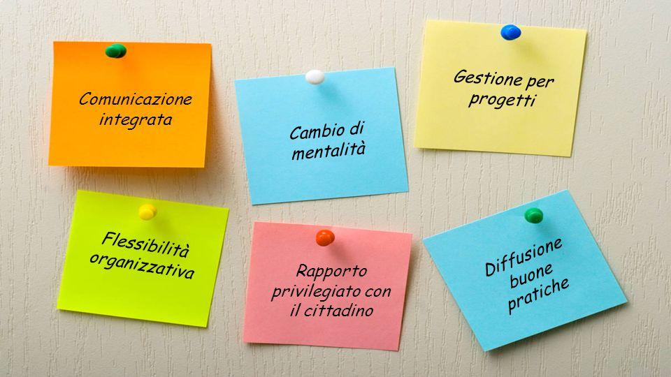 Comunicazione integrata Cambio di mentalità Gestione per progetti Flessibilità organizzativa Rapporto privilegiato con il cittadino Diffusione buone pratiche