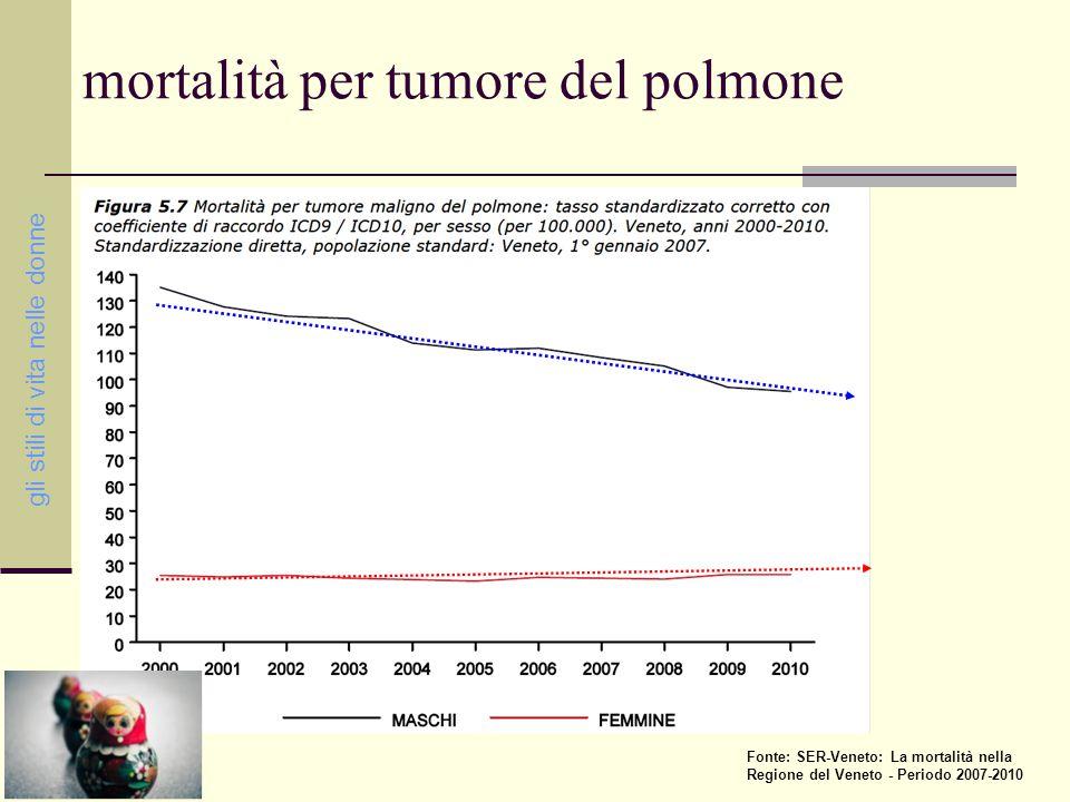 incidenza per il tumore del polmone stime e proiezioni 1970 - 2015 gli stili di vita nelle donne maschi femmine fonte: AIRTum
