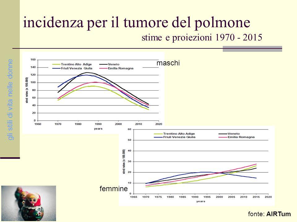 L'aumento dell'incidenza di tumore al polmone nella popolazione femminile può essere messa in relazione all'andamento del principale fattore di rischio, il fumo di sigaretta: negli ultimi decenni, mentre l'abitudine al fumo mostra un trend in discesa per gli uomini, si assiste viceversa a un aumento della percentuale delle fumatrici il tumore del polmone gli stili di vita nelle donne