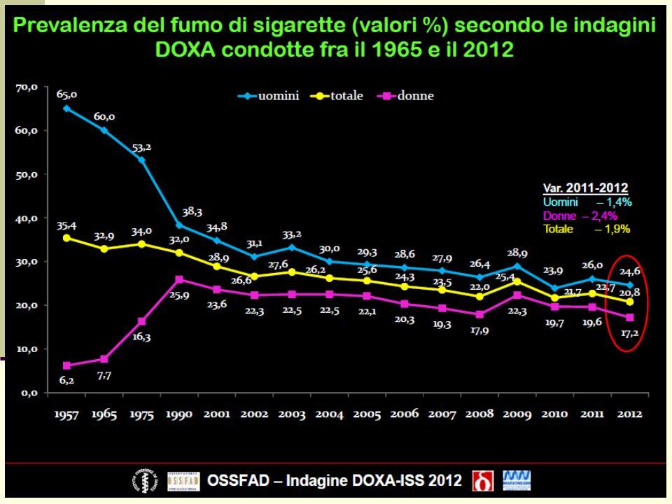 fumo distribuzione dell'abitudine per sesso ed età gli stili di vita nelle donne PASSI ULSS 15 2008-2012