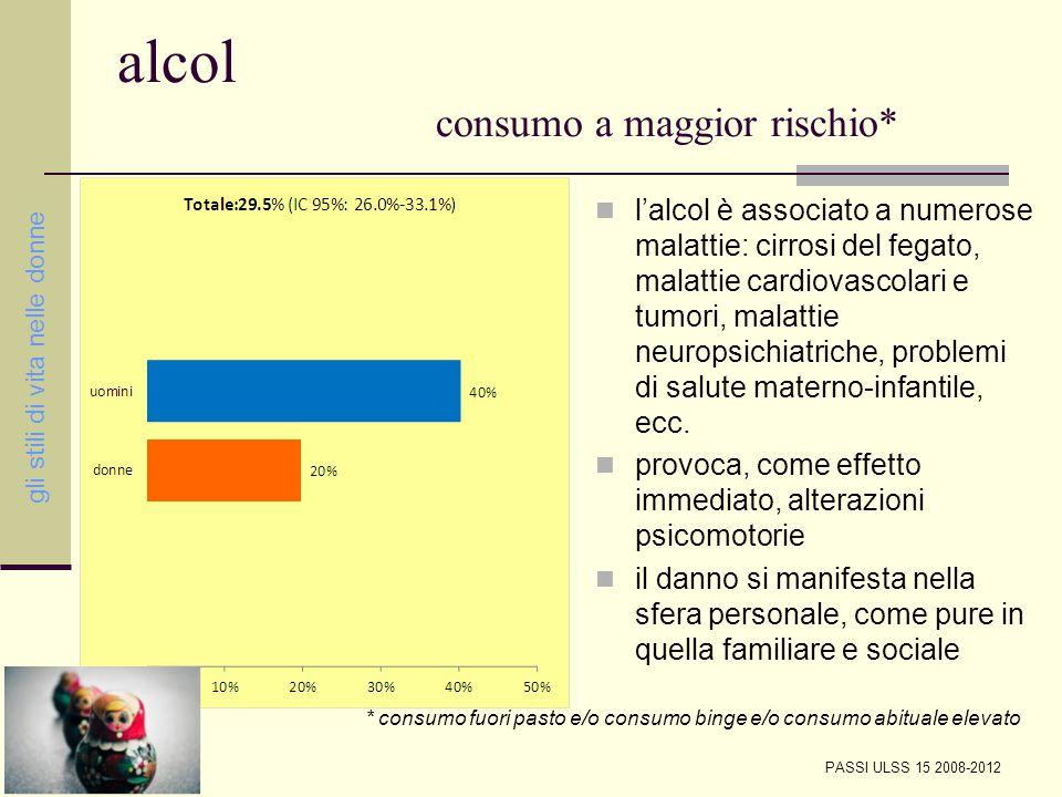 alcol distribuzione consumo binge per sesso ed età Esperienze di forte consumo di alcolici concentrate in tempi brevi, lontano dai pasti (almeno 5 bicchieri per i ragazzi e 4 per le ragazze consumati in circa 2 ore Totale: 10.8% (IC 95%: 8.3%-14.0%) gli stili di vita nelle donne PASSI ULSS 15 2008-2012