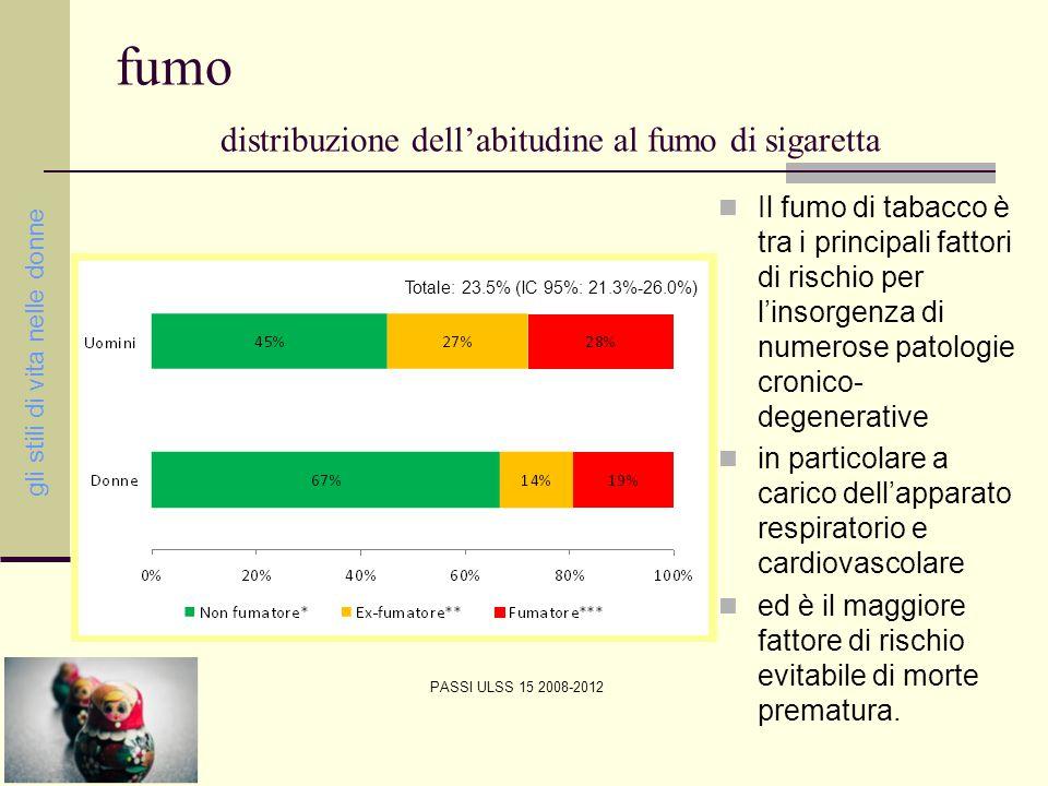 mortalità per tumore del polmone gli stili di vita nelle donne Fonte: SER-Veneto: La mortalità nella Regione del Veneto - Periodo 2007-2010