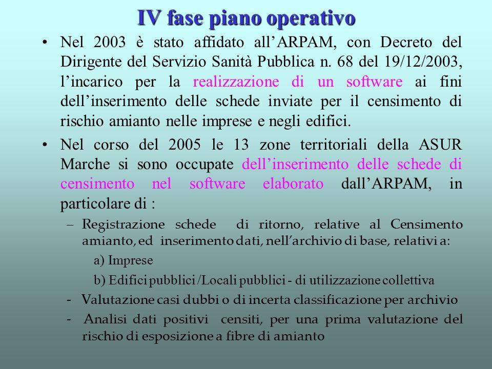 Nel 2003 è stato affidato all'ARPAM, con Decreto del Dirigente del Servizio Sanità Pubblica n. 68 del 19/12/2003, l'incarico per la realizzazione di u