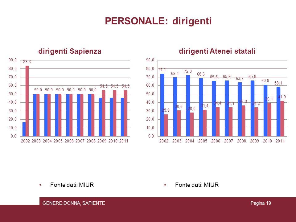PERSONALE: dirigenti Fonte dati: MIUR GENERE:DONNA, SAPIENTEPagina 19