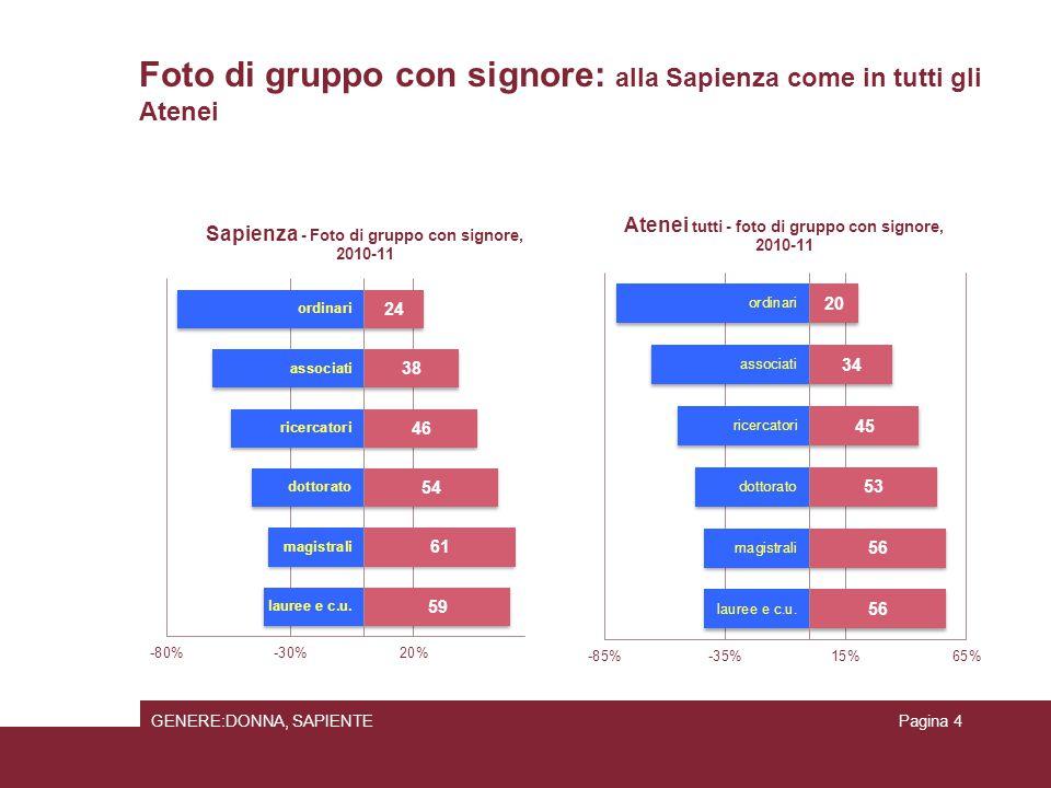 Popolazione studentesca: brave dall'inizio… 17/07/2015GENERE:DONNA, SAPIENTEPagina 25