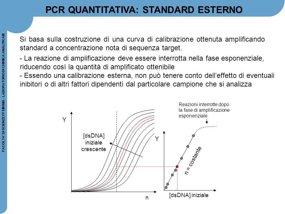 FACOLTA' DI SCIENZE FF MM NN – LABORATORIO DI CHIMICA ANALITICAIII Si basa sulla costruzione di una curva di calibrazione ottenuta amplificando standa